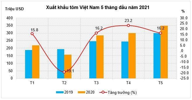 Tận dụng ưu đãi thuế, xuất khẩu tôm sang thị trường CPTPP tăng mạnh ảnh 1