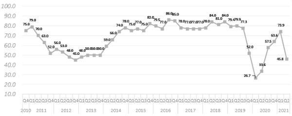 Bất chấp làn sóng dịch Covid-19 thứ tư: Triển vọng dài hạn của Việt Nam vẫn ở mức tích cực ảnh 1