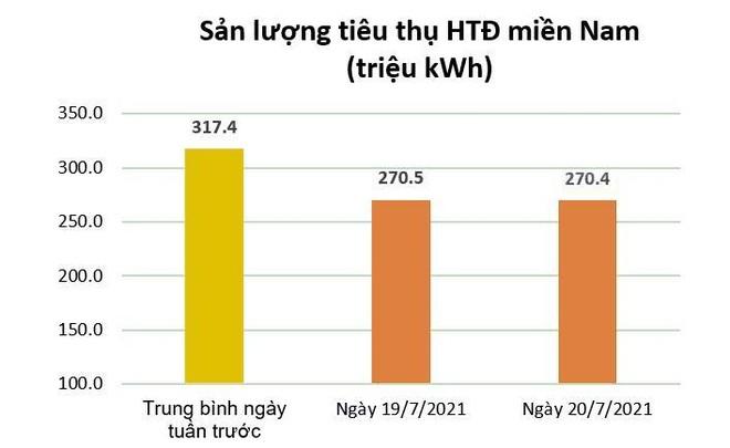 Tiêu thụ điện tại các tỉnh phía Nam giảm kỷ lục ảnh 1