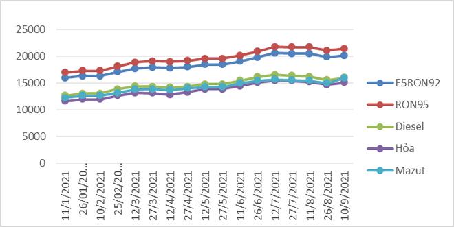 Giá xăng dầu tăng trở lại ảnh 1