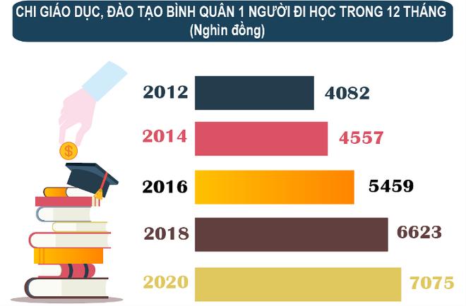 Người Việt chi hơn 7 triệu đồng/người mỗi năm cho giáo dục ảnh 1
