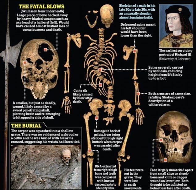 Tiết lộ bên trong ngôi mộ của vua Richard III ảnh 3