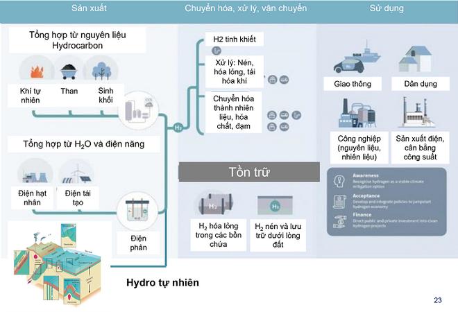 Hydro trong định hướng phát triển của Tập đoàn Dầu khí Việt Nam ảnh 2