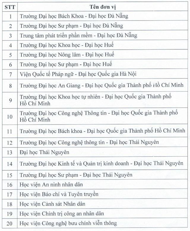 Đơn vị nào được cấp Chứng chỉ Tiếng Anh và Tin học? ảnh 2