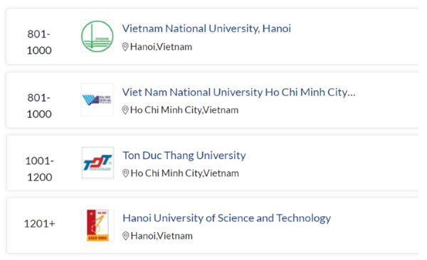 Bốn cơ sở đại học trong nước lọt vào bảng xếp hạng các trường tốt nhất toàn cầu ảnh 1