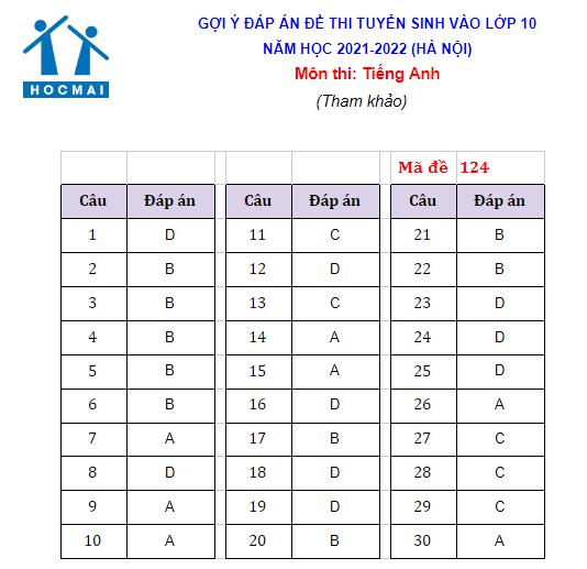 Đáp án gợi ý môn tiếng Anh thi lớp 10 Hà Nội