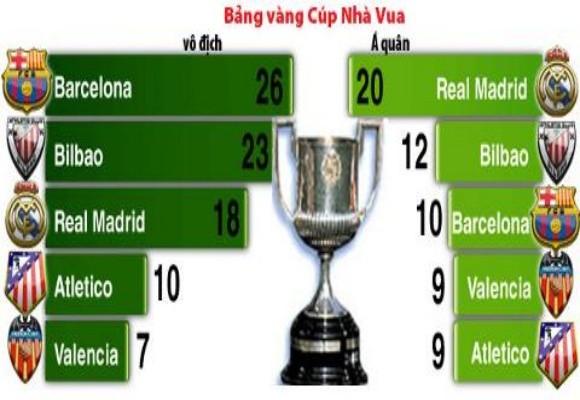 CK Copa del Rey – Real và Barca chờ đón thiên đường thứ 7 ảnh 5