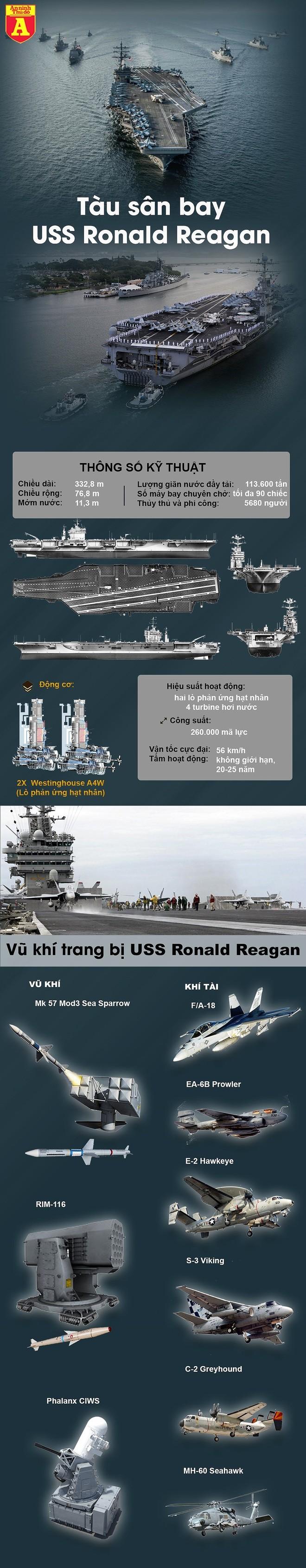 [Info] Tàu sân bay Mỹ diễn tập tại Biển Đông có sức mạnh bằng không quân một quốc gia ảnh 2