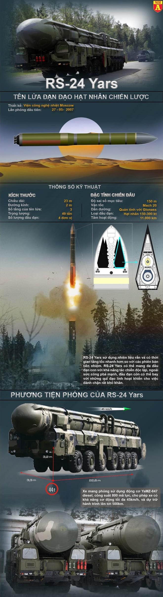 """[Info] """"Sát thủ hạt nhân"""" RS-24 Yars ngay cả Mỹ cũng khó phá hủy chứ đừng nói tới Azerbaijan ảnh 2"""