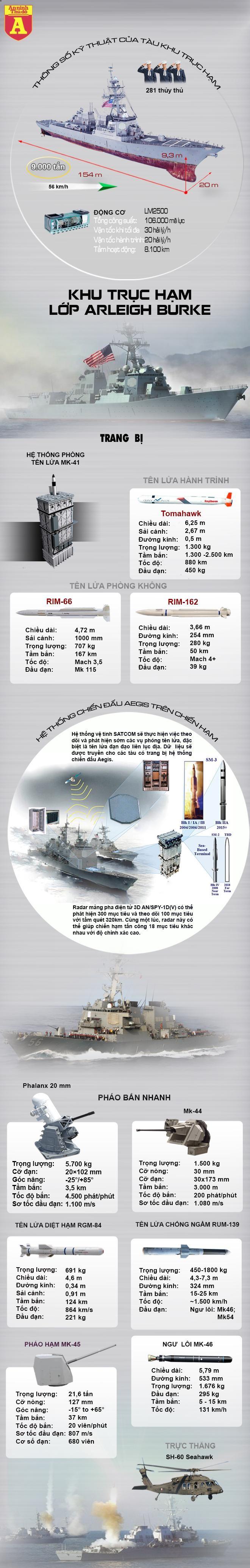 [Info] Mỹ bác tin chiến hạm mang tên lửa Tomahawk bị Trung Quốc 'xua đuổi' ở biển Đông ảnh 2