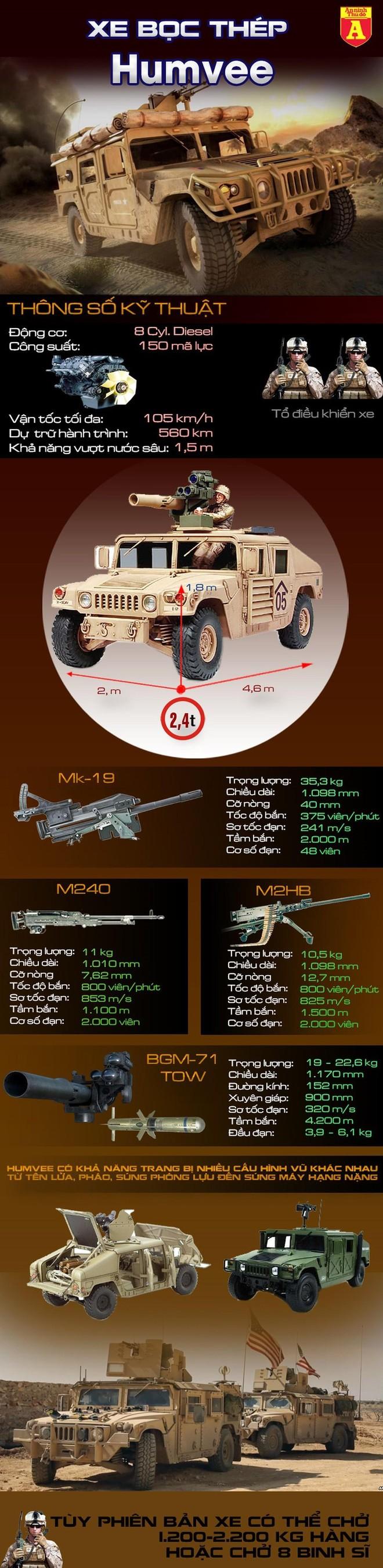 [Info] Humvee, dòng xe hay bị mất trộm nhất của quân đội Mỹ ảnh 3