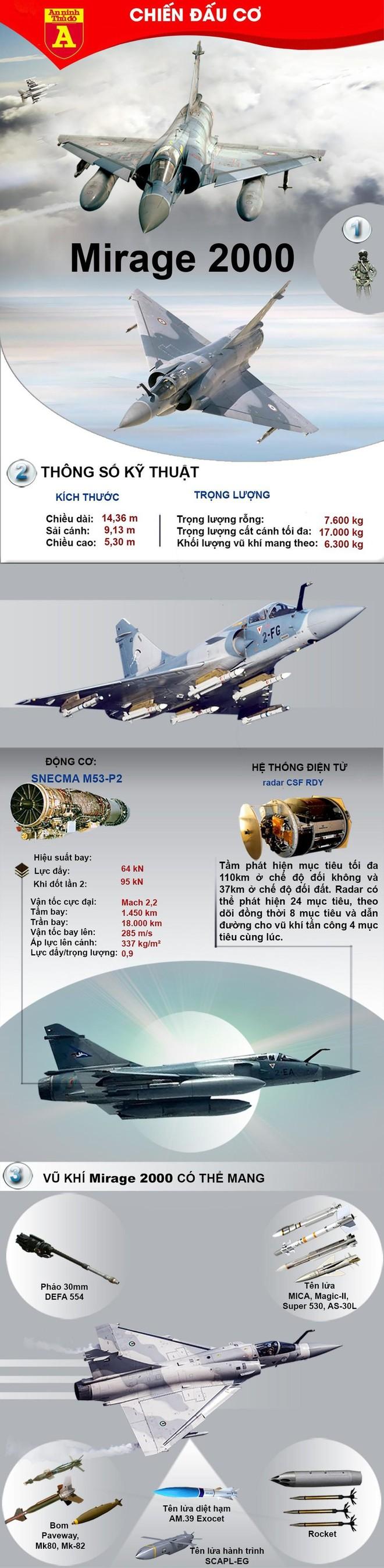 """[Info] Mirage-2000 vừa khiến Su-27 """"hít khói"""" từng lỡ hẹn với không quân Việt Nam ảnh 3"""