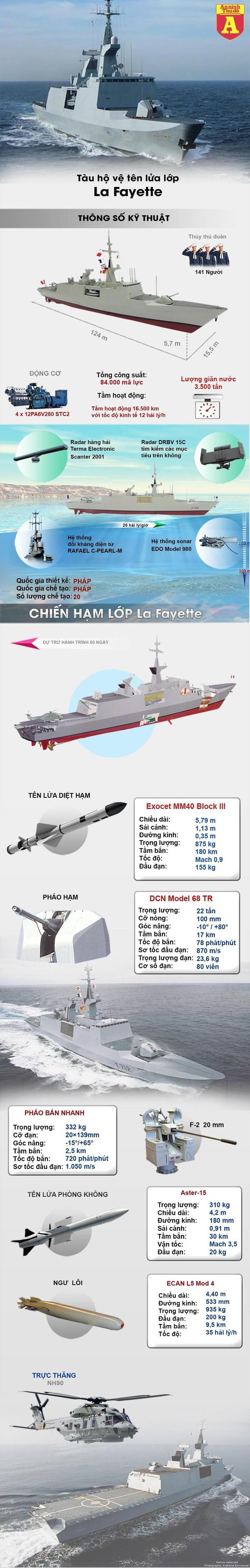 [Info] Pháp quyết định điều thêm chiến hạm tàng hình tới biển Đông ảnh 2
