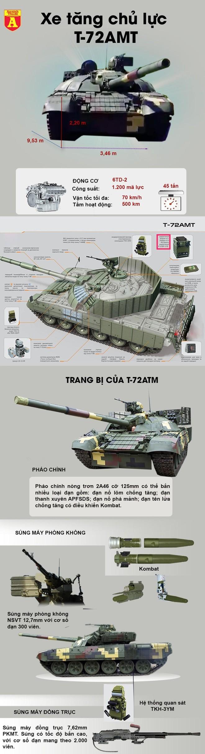 [Info] Ukraine cho xe tăng phiên bản mạnh ngang T-90 xung trận đánh ly khai ảnh 2
