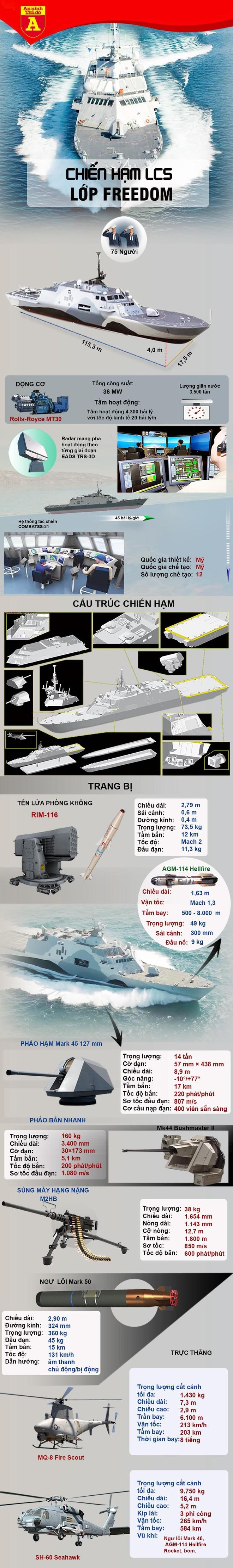 [Info] Mỹ loại biên ngay tàu chiến trị giá 360 triệu USD vì năng lực yếu kém ảnh 2