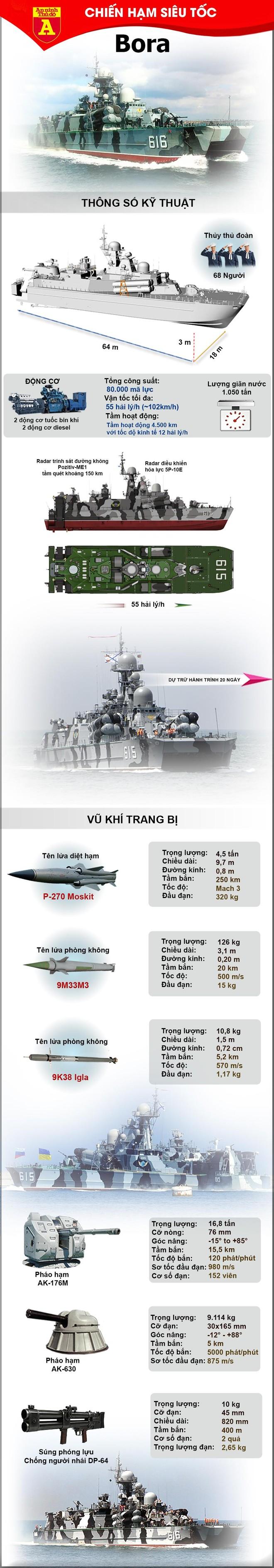[Info] Chiến hạm lớp Bora của Nga sở hữu kho vũ khí khổng lồ ảnh 2