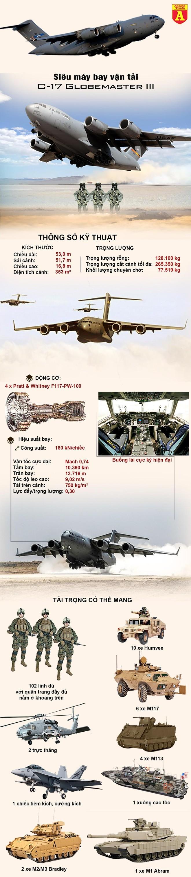 """[Info] """"Quái vật bầu trời"""" C-17 Mỹ hạ cánh xuống đảo Đài Loan ảnh 4"""