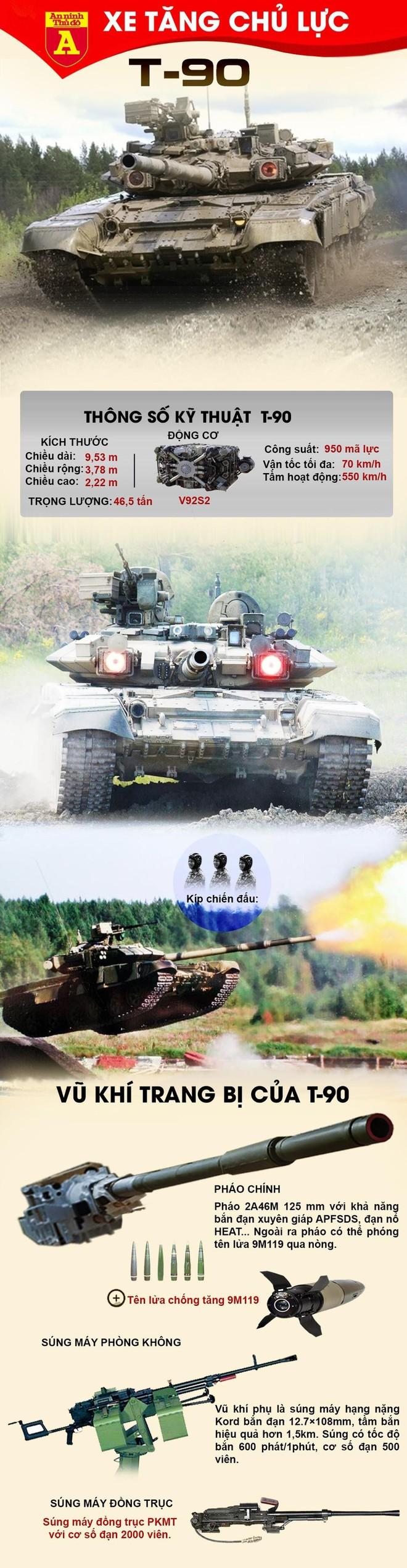 [Info] Myanmar mua xe tăng chủ lực T-90 từ Nga? ảnh 3