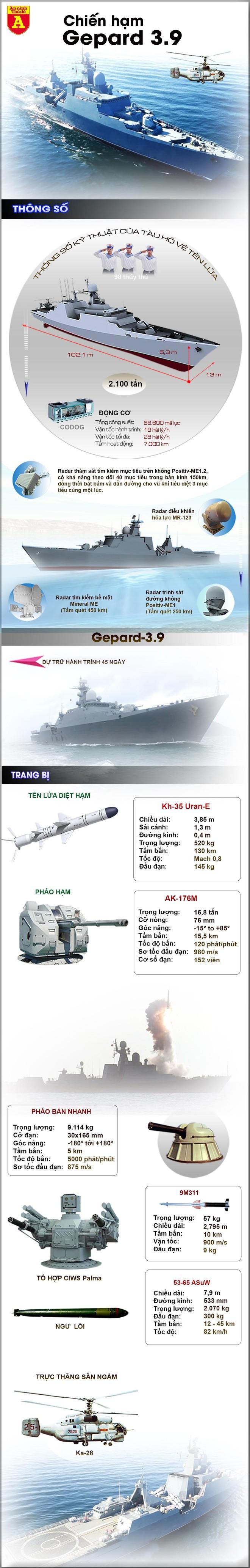 [Info] Chiến hạm mạnh nhất của Việt Nam cập cảng Nga ảnh 2