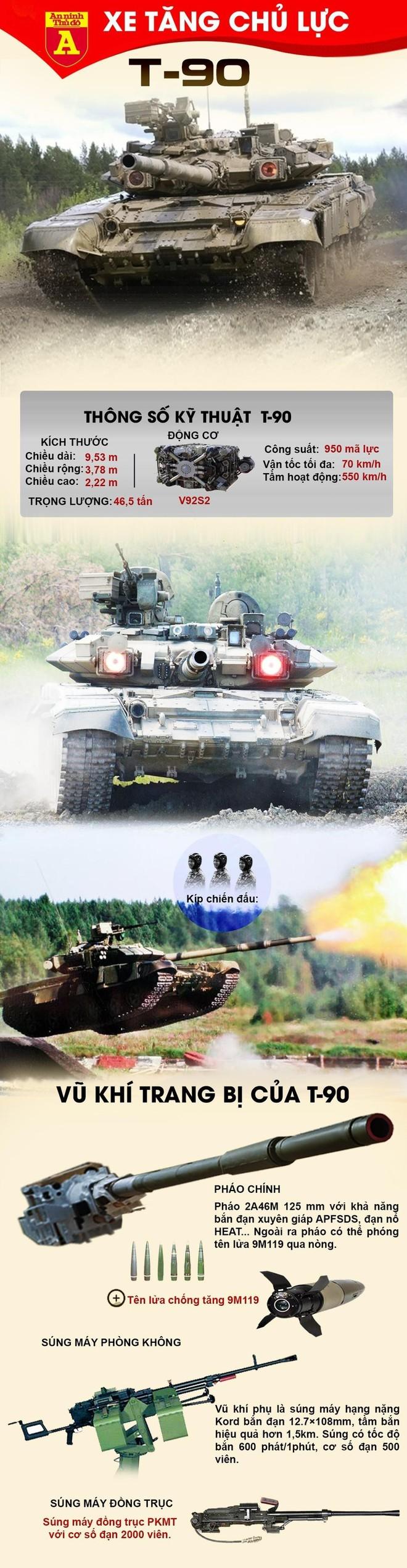 [Info] Sự thật xe tăng T-90 mới của Nga bị 'bỏ rơi' tại bãi rác ảnh 3