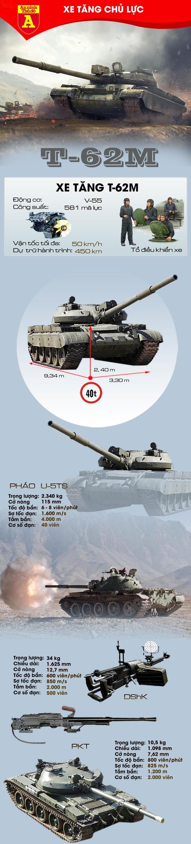 [Info] Vừa thu được từ Mỹ, thiết giáp hiện đại của Taliban đã bị T-62M bắn tan xác ảnh 3