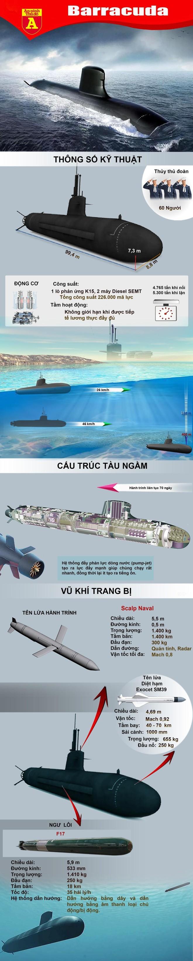 [Info] Loại tàu ngầm Pháp vừa trượt hợp đồng thế kỷ tại Australia vào tay Mỹ và Anh ảnh 7