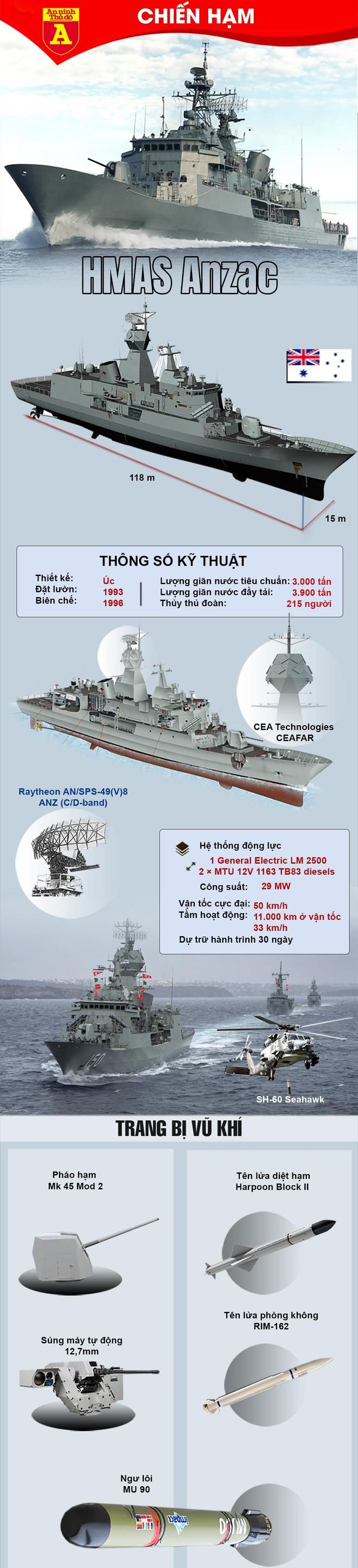 [Info] Chiến hạm cực mạnh của Australia vừa cập cảng Cam Ranh ảnh 2