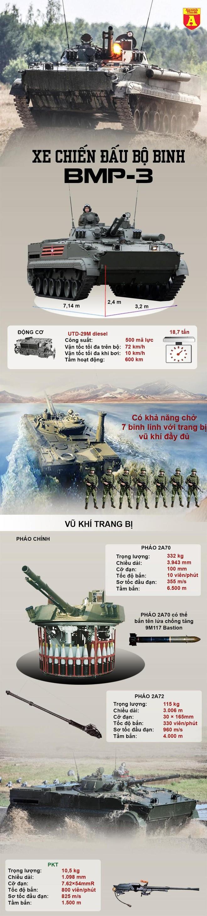 [Info] 'Nữ hoàng bộ binh' BMP-3 Azerbaijan bị xé nát khi trúng đạn pháo Armenia ảnh 4