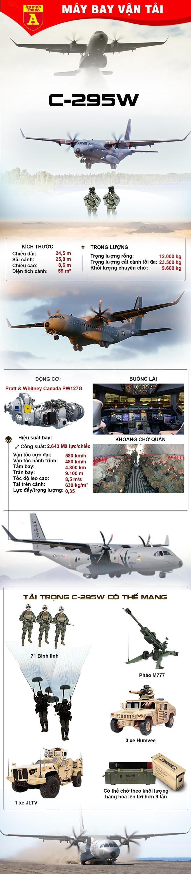 [Info] Ấn Độ mua tới 56 máy bay vận tải C-295W của Airbus ảnh 3