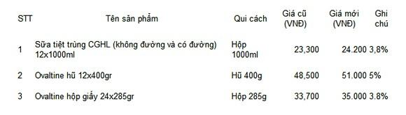 Công ty FrieslandCampina Vietnam điều chỉnh giá sữa ảnh 2