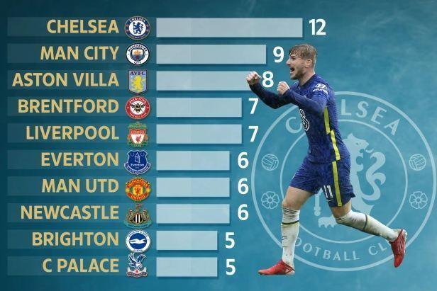 Thống kê ngoạn mục giúp Chelsea bay cao tại Premier League ảnh 1