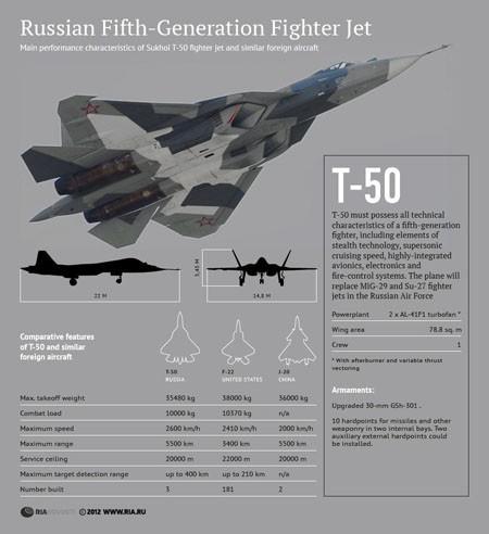 T-50 đã sẵn sàng cho đợt bay thử nghiệm cuối cùng ảnh 2