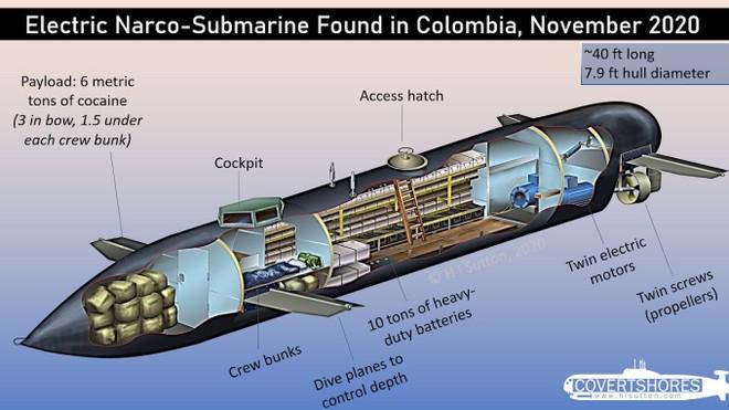 """Dùng tàu ngầm mini vận chuyển """"hàng trắng"""" - thủ đoạn tinh vi của những kẻ buôn ma túy ảnh 2"""