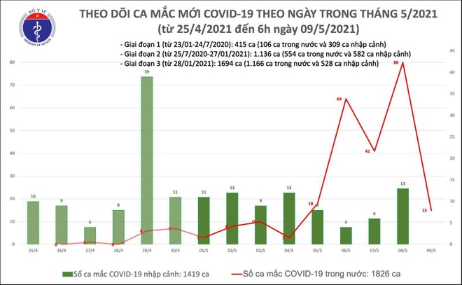 Sáng 9/5: Thêm 15 ca mắc COVID-19 trong nước, riêng BV Bệnh Nhiệt đới cơ sở 2 có 6 ca ảnh 1
