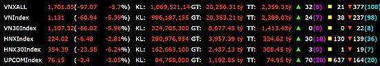 """Thị trường chứng khoán """"đỏ lửa"""", VN-Index mất gần 61 điểm ảnh 1"""