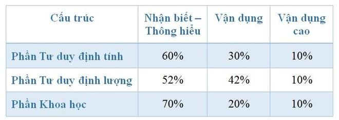 Thấy gì qua đề thi tham khảo - kỳ thi đánh giá năng lực của ĐH Quốc gia Hà Nội 2021? ảnh 1