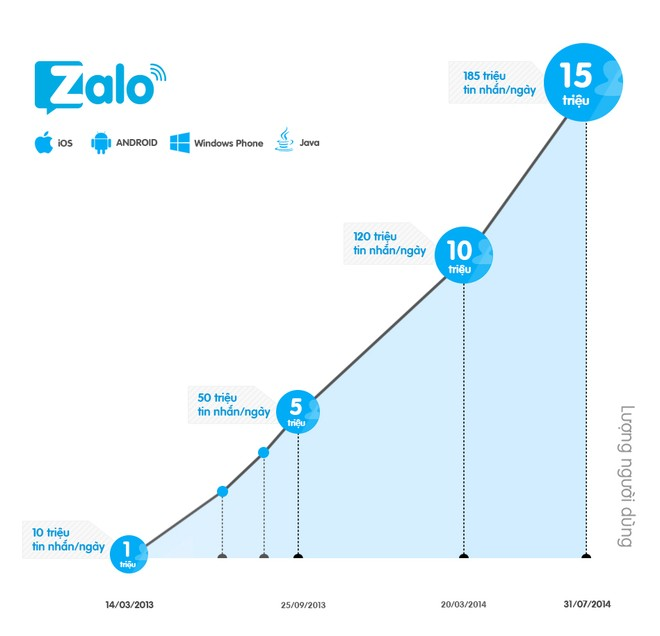 Zalo đạt 15 triệu người dùng, sắp có giao diện tiếng Anh ảnh 1