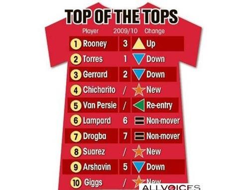 Rooney chiếm ngôi đầu của Torres