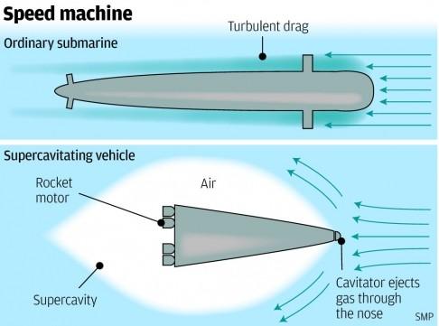 Trung Quốc phát triển thiết bị ngầm siêu khoang có tốc độ 5.700 km/h ảnh 2