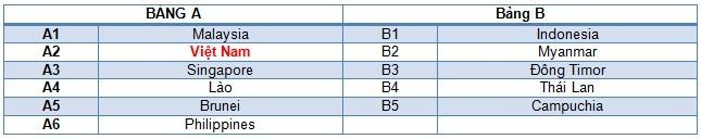U23 VN có cơ hội bỏ túi 3 điểm trận ra quân tại SEA Games 27 ảnh 2