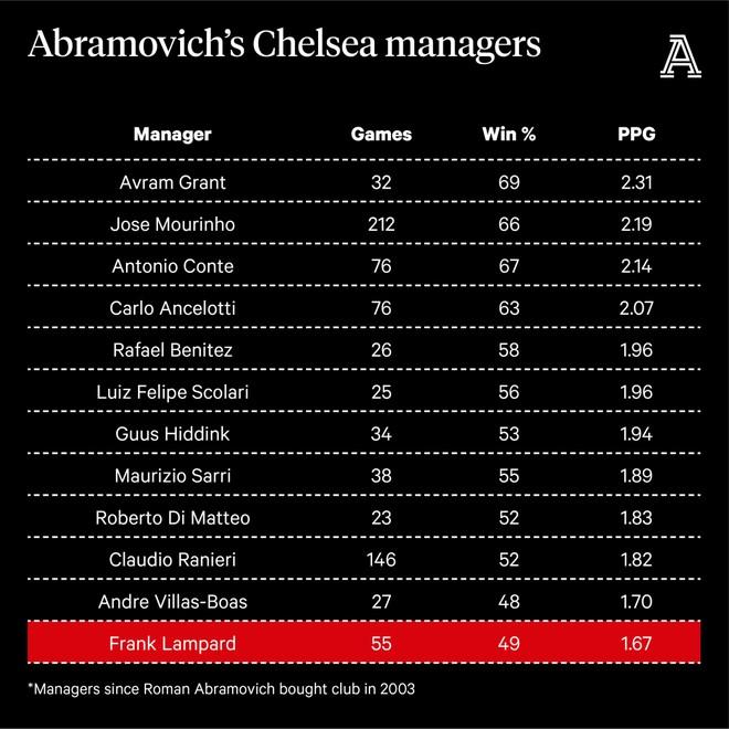 Sở hữu thống kê cực tệ, HLV Lampard khó trụ lâu ở Chelsea ảnh 2