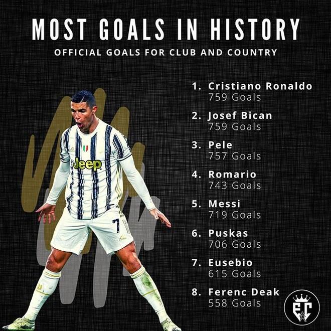 Ronaldo sắp lập kỷ lục ghi bàn nhiều nhất mọi thời đại ảnh 1