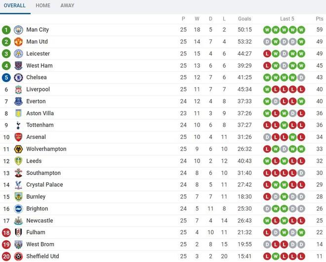 Vòng 25 Premier League: Thành Manchester tiếp tục thống trị BXH ảnh 3