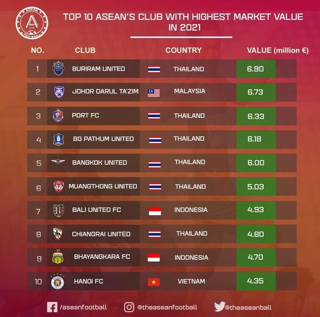 Hà Nội FC vào top 10 đội bóng giá trị nhất Đông Nam Á ảnh 1