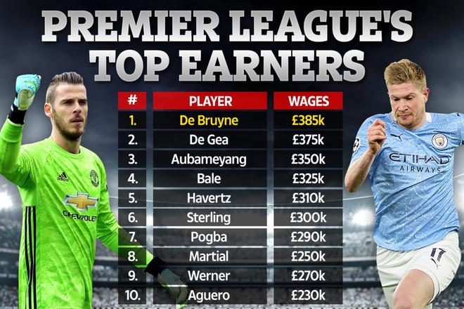 Lộ tên ngôi sao hưởng lương cao nhất Premier League ảnh 1