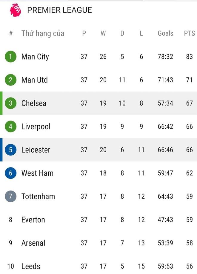 Kịch bản cuộc đua top 4 Premier League: Chelsea và Liverpool tiễn 'Bầy cáo' ảnh 2