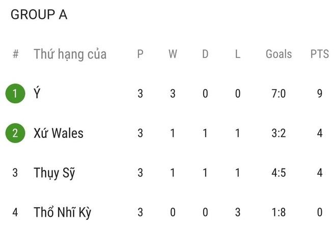 Thắng tuyệt đối 3 trận, Italia kiêu hãnh tiến vào vòng 1/8 ảnh 3