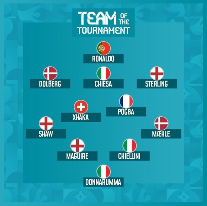 Tranh cãi xung quanh Đội hình xuất sắc nhất EURO 2020 ảnh 1