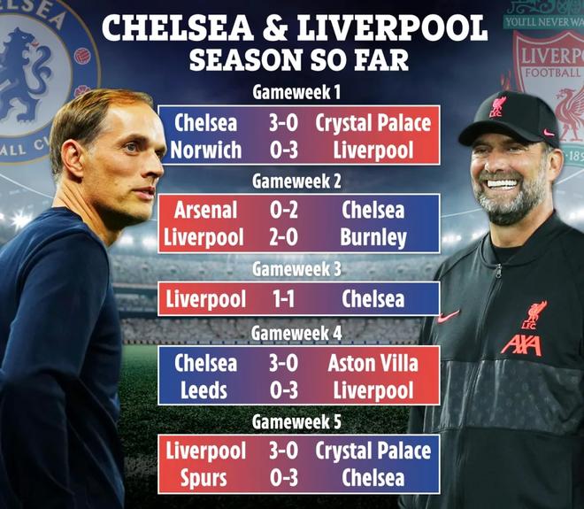 Sự trùng hợp kinh ngạc giữa Chelsea và Liverpool sau 5 vòng ảnh 1