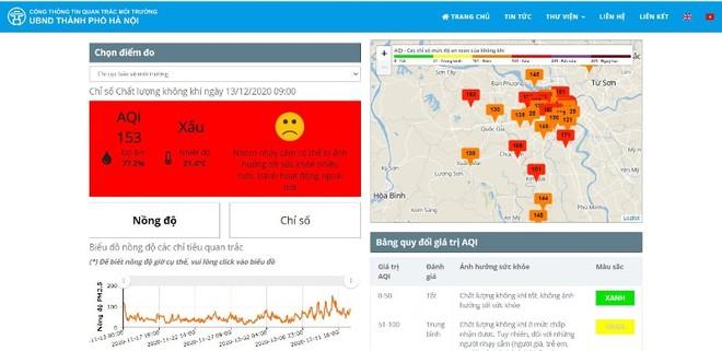 Chất lượng không khí ở Hà Nội giảm mạnh, coi chừng ảnh hưởng sức khỏe ảnh 1